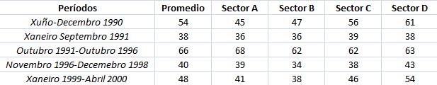 Porcentaxe de aprobación da xestión do goberno por sectores sociais.png